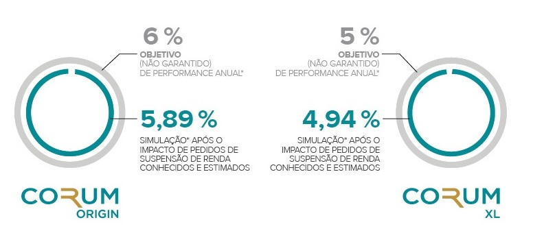 CORUM INVESTMENTS_CORONA_PERFORMANCE 21 julho